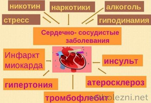 Причины болезней сердца