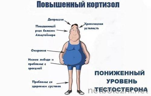 Нарушение уровня кортизола