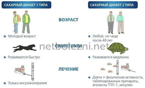 Различия повышения уровня глюкозы