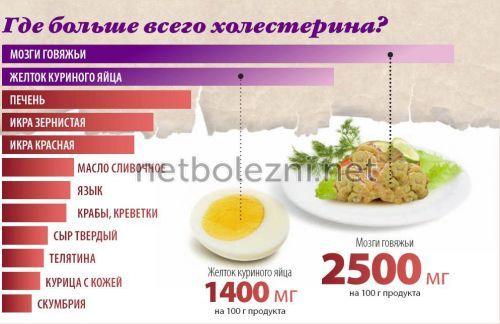 Продукты с высоким содержанием холестерина