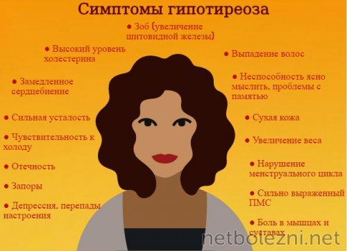 Основные симптомы гипотериоза