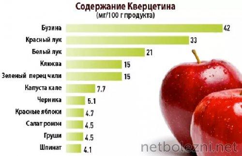 Содержание вещества в продуктах