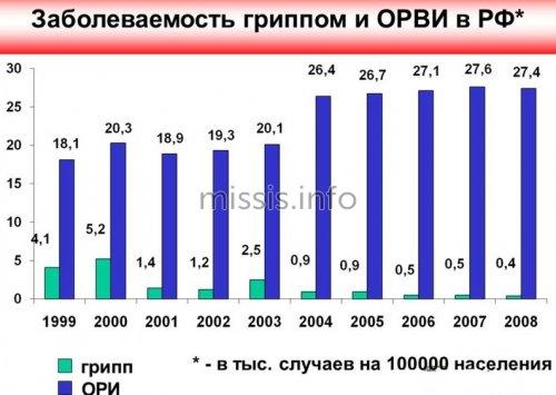 Процент заболеваемости в России