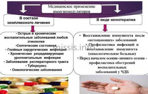 Медицинское применение препарата