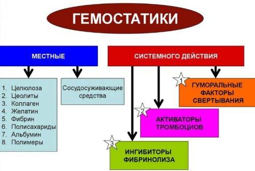 Механизм действия гемостатиков