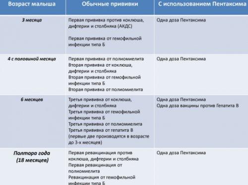 Утвержденный график вакцинации